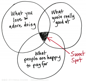 Venn-diagram_careerhappiness
