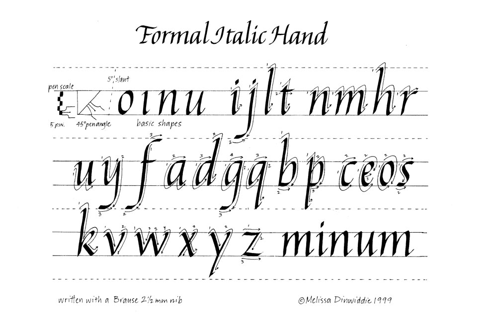 Formal Italic alphabet exemplar, written at a consistent 45 degree pen angle (except for the diagonal strokes, which require a flatter angle so they don't look too fat or too skinny!)