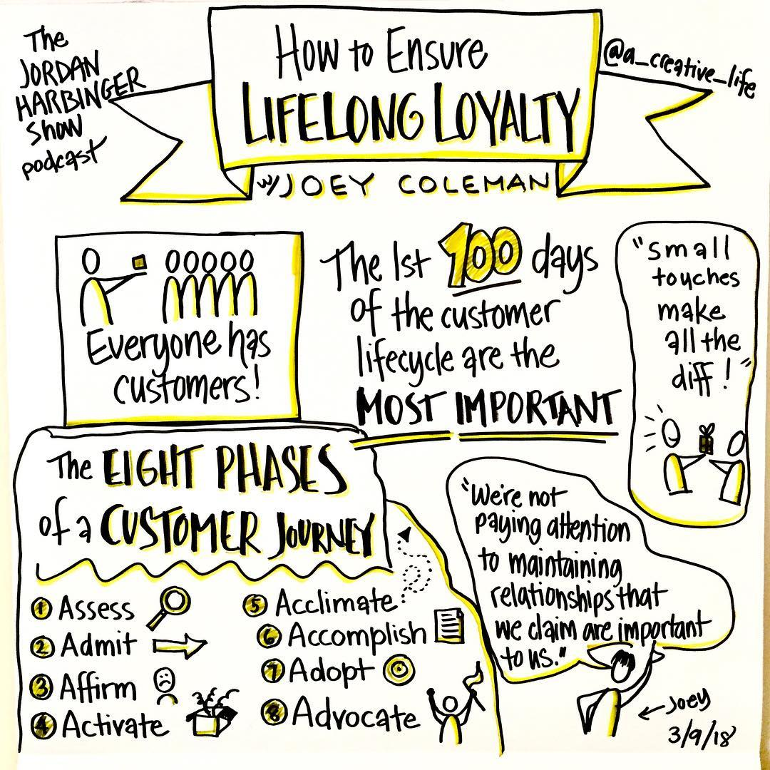 #VisualShownote #Podsketch - How to Ensure Lifelong Loyalty with Joey Coleman from the Jordan Harbinger Show