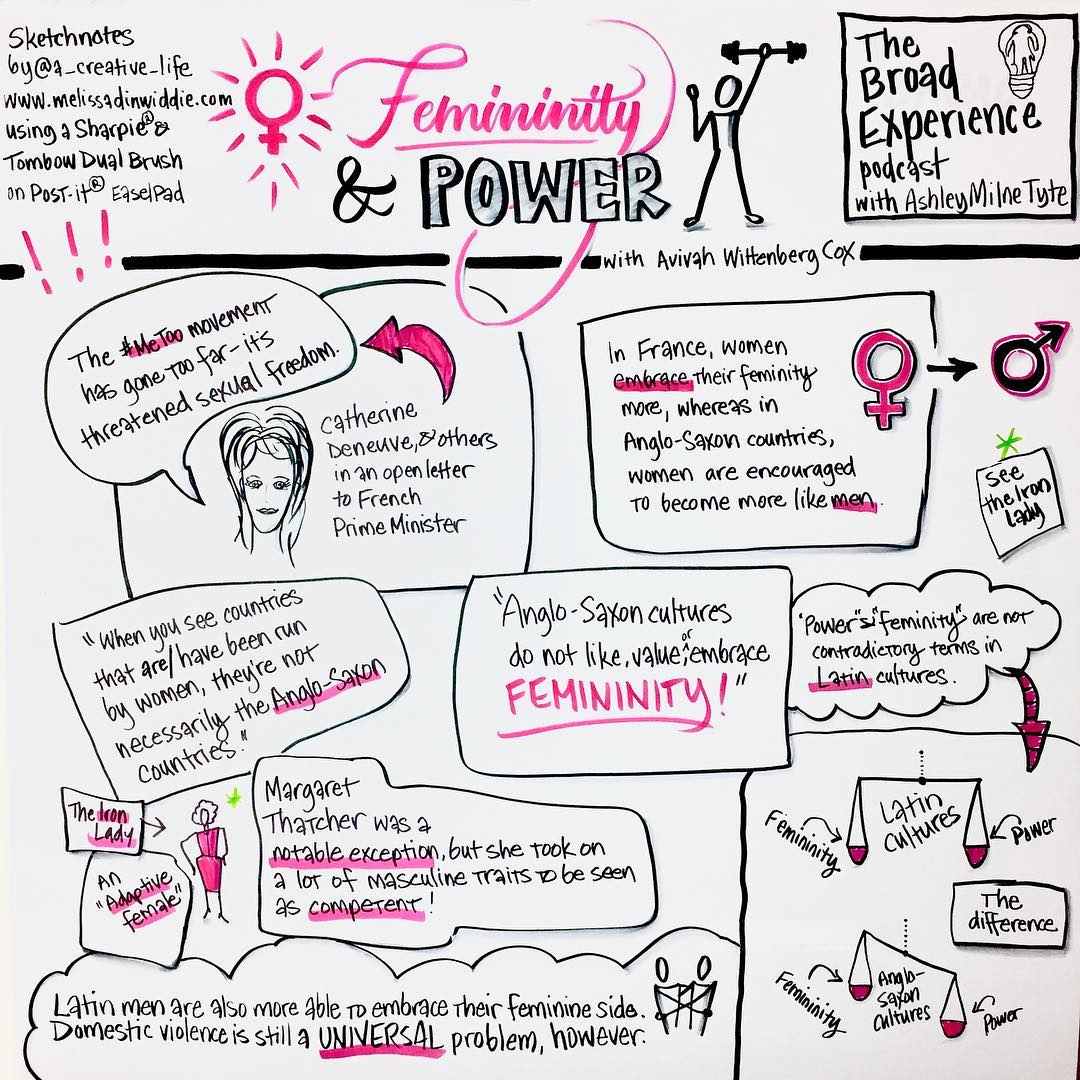 #VisualShownote #Sketchpod - Femininity & Power from The Broad Experience