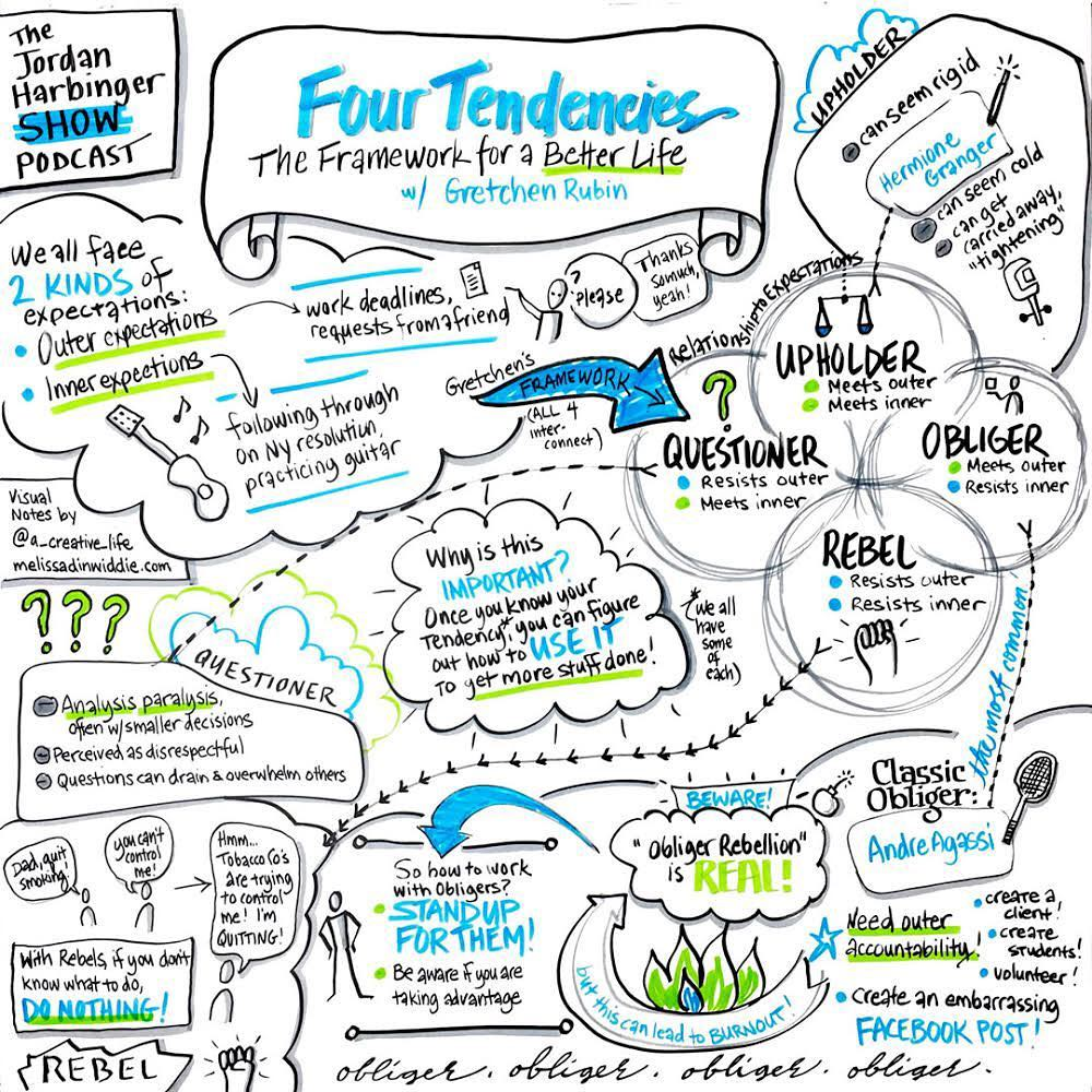 Four Tendencies with Gretchen Rubin - flip chart sketchnote of the Jordan Harbinger Show by Melissa Dinwiddie